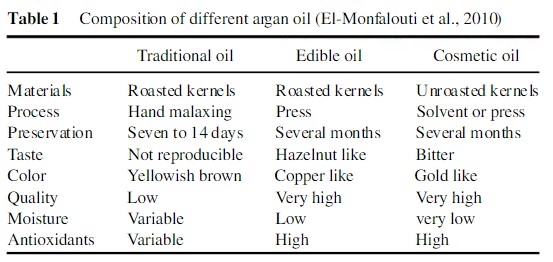 argan oil production differences